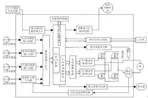 图3-1 ECU系统结构原理图-采用PIC16F877的汽车电动助力转向系统高清图片