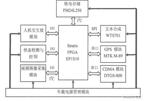 应用sopc技术设计车载导航监控终端
