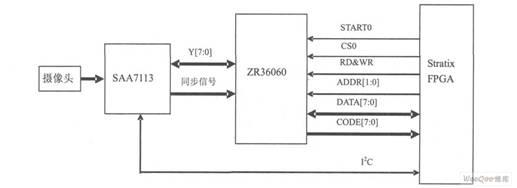 stratixtmfpga与视频图像采集模块之间的接口。 视频图像压缩模块zr36060工作于16bit代码宽度的从模式,stratixtmfpga通过使用不同的片选线和启动转换线,可以控制四路视频图像压缩模块的工作。两路i2c总线和saa7113的iicsa管角配合,可以设置四路图像采集模块的工作状态。通过stratixtmfpga要实现对图像采集和压缩模块的正常操作,就是要根据zr36060的接口时序图,应用sopcbuilder设计合理的接口控制逻辑,zr36060的接口时序如图3所示。 在sop