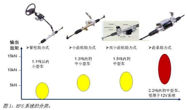 基于英飞凌产品的汽车EPS技术方案高清图片