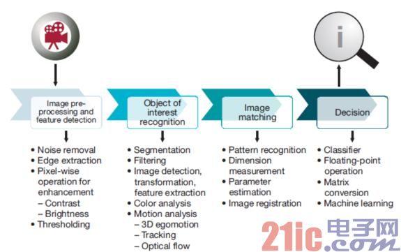 图3视觉分析处理流程图