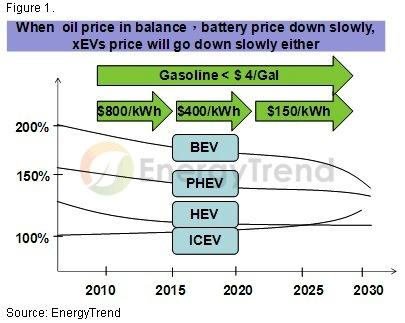 石油价格与电动车/混合动力价格的关系高清图片